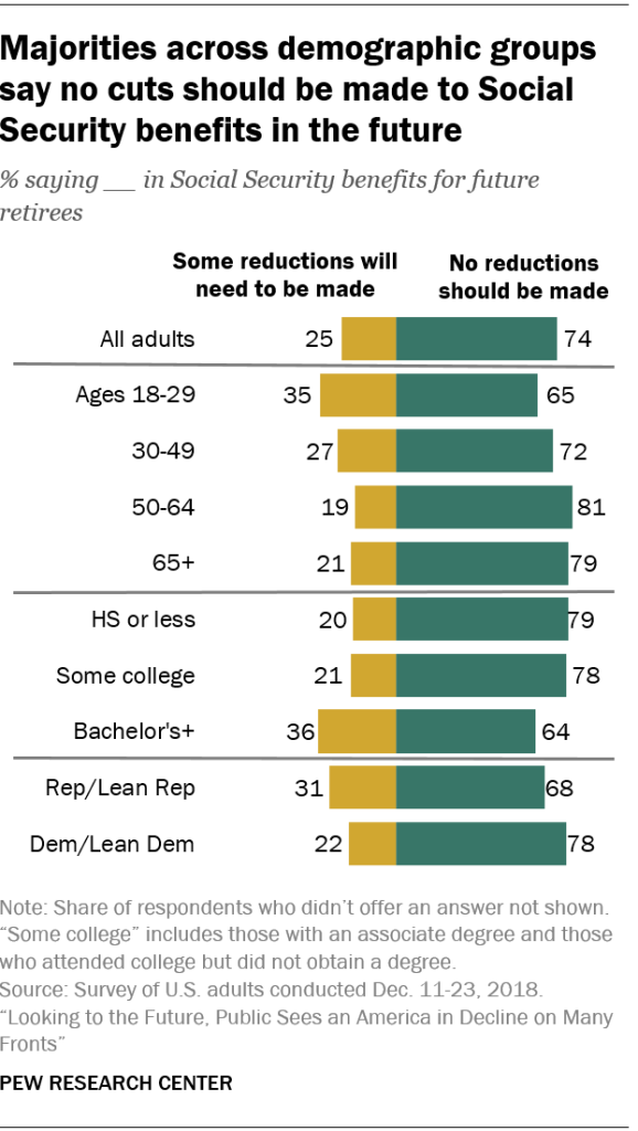 Majorities across demographic groups say no cuts should be made to Social Security benefits in the future