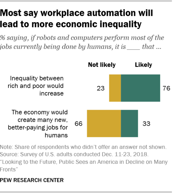 Most say workplace automation will lead to more economic inequality