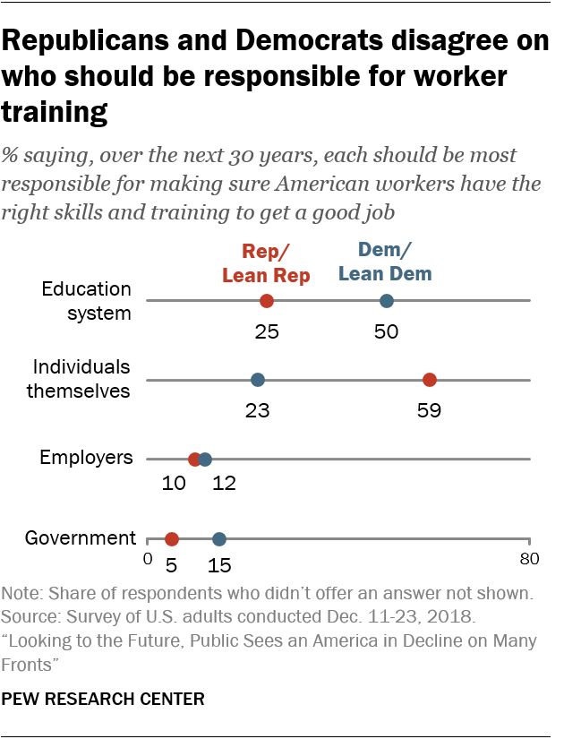 Republicans and Democrats disagree on who should be responsible for worker training
