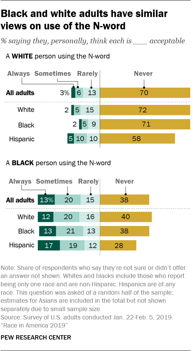 Black and white adults have similar views on use of the N-word