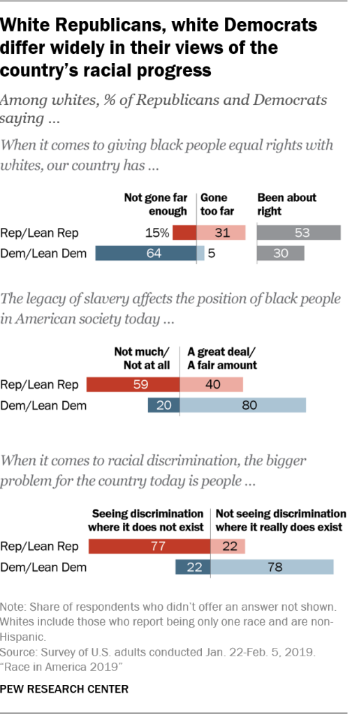 White Republicans, white Democrats differ widely in their views of the country's racial progress