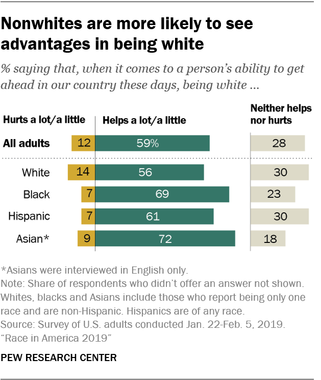 Nonwhites are more likely to see advantages in being white
