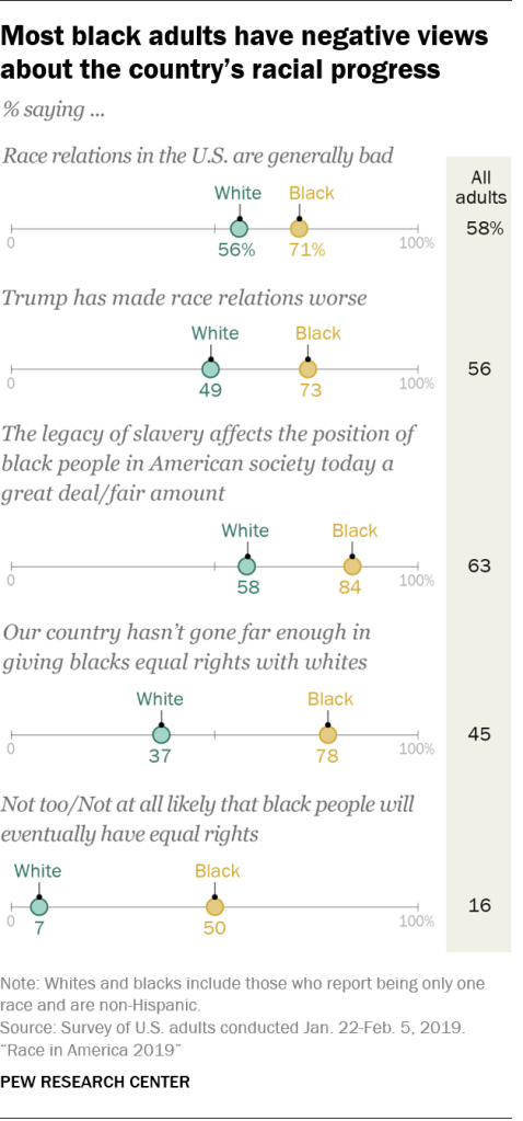 Most black adults have negative views about the country's racial progress