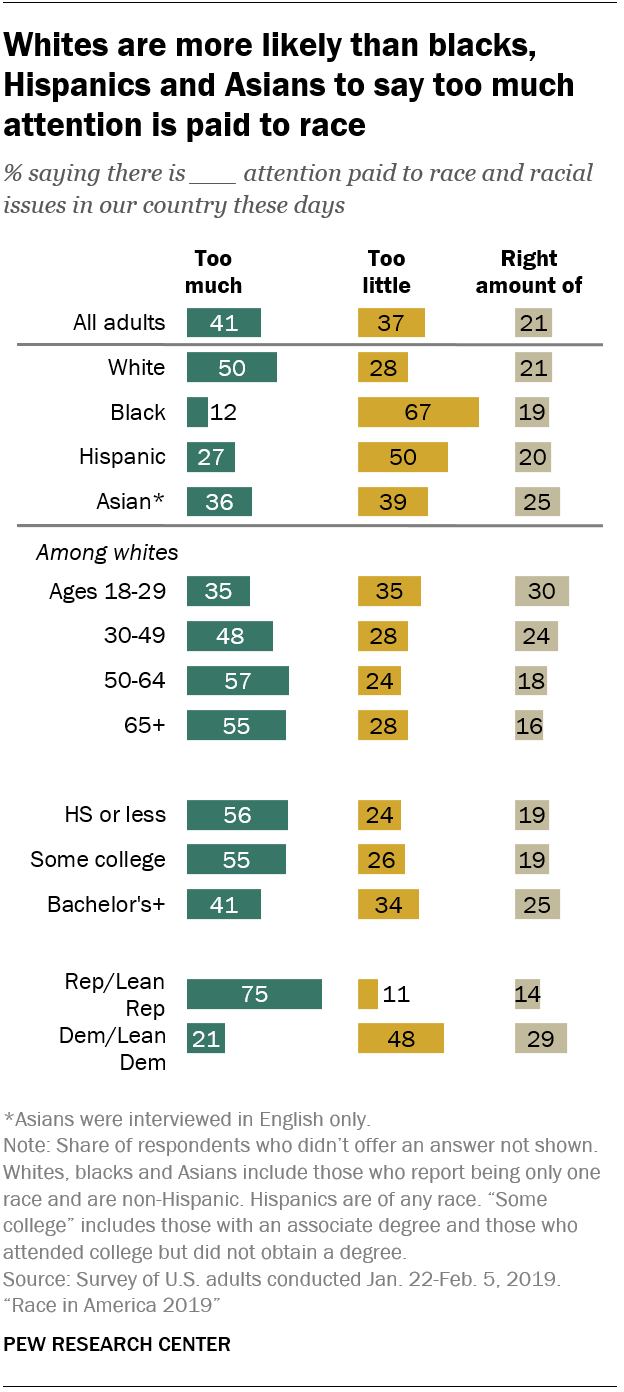 Whites are more likely than blacks, Hispanics and Asians to say too much attention is paid to race