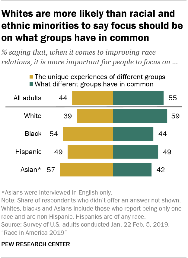 Whites are more likely than racial and ethnic minorities to say focus should be on what groups have in common