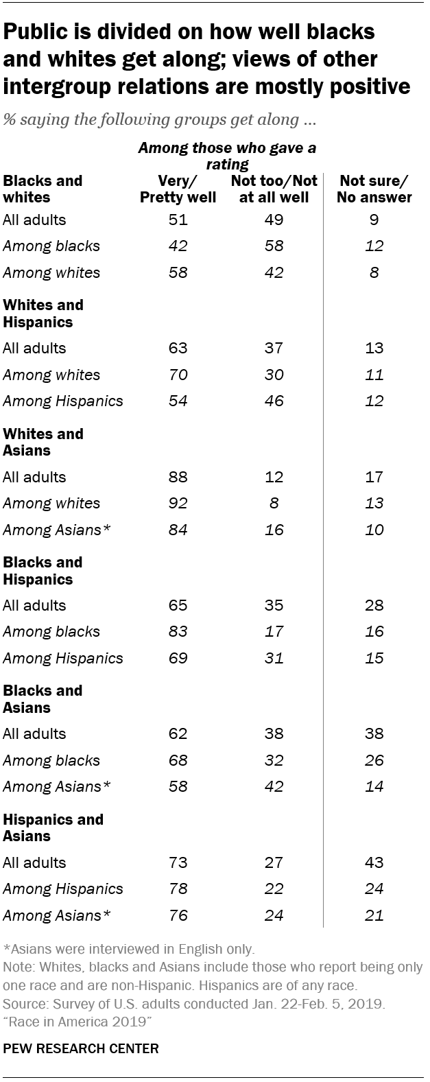 Public is divided on how well blacks and whites get along; views of other intergroup relations are mostly positive