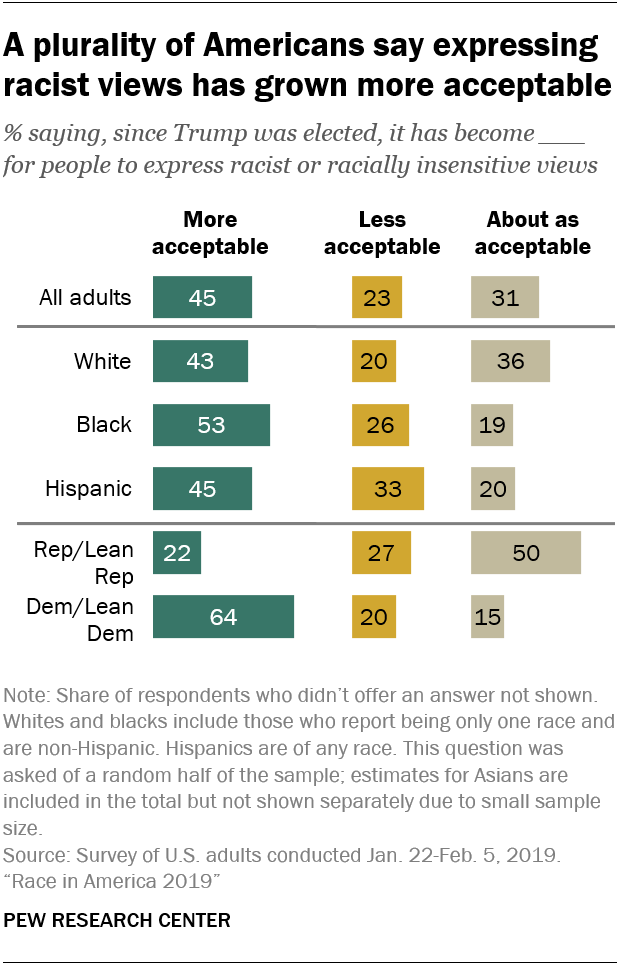 A plurality of Americans say expressing racist views has grown more acceptable