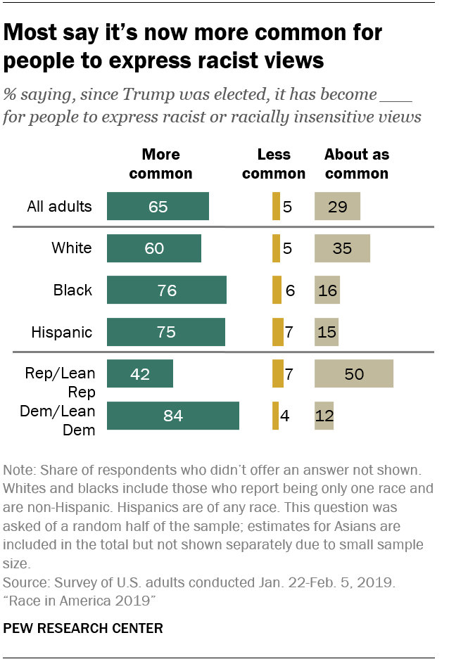 Most say it's now more common for people to express racist views