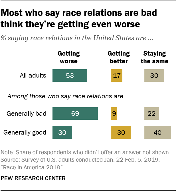 Most who say race relations are bad think they're getting even worse