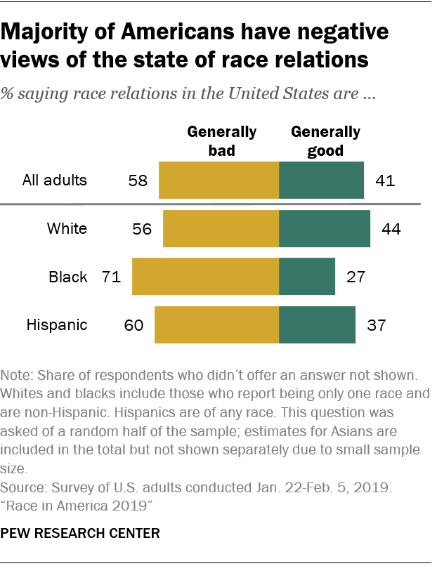 Majority of Americans have negative views of the state of race relations