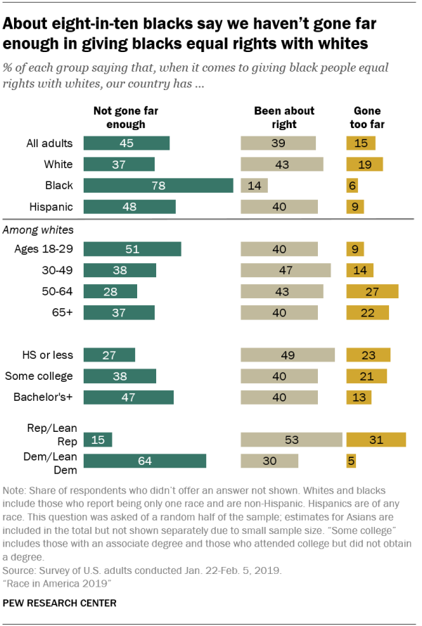 About eight-in-ten blacks say we haven't gone far enough in giving blacks equal rights with whites