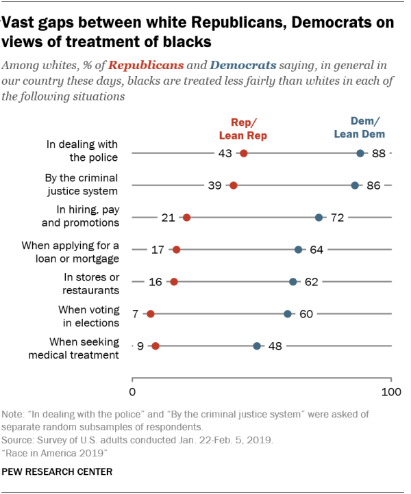 Vast gaps between white Republicans, Democrats on views of treatment of blacks