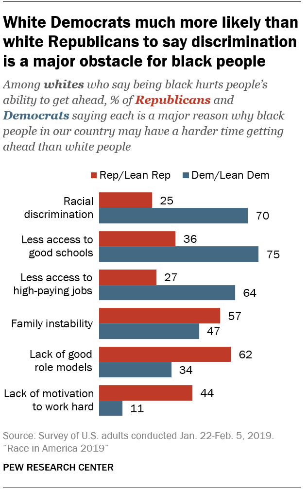 White Democrats much more likely than white Republicans to say discrimination is a major obstacle for black people