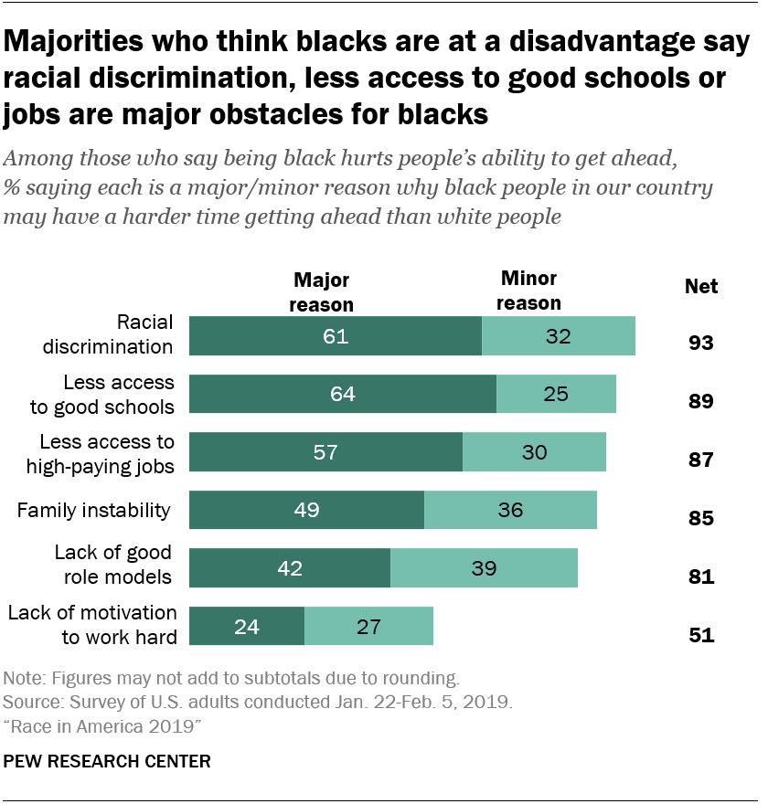 Majorities who think blacks are at a disadvantage say racial discrimination, less access to good schools or jobs are major obstacles for blacks