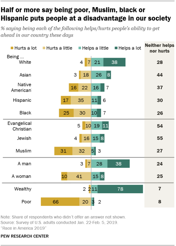 Half or more say being poor, Muslim, black or Hispanic puts people at a disadvantage in our society