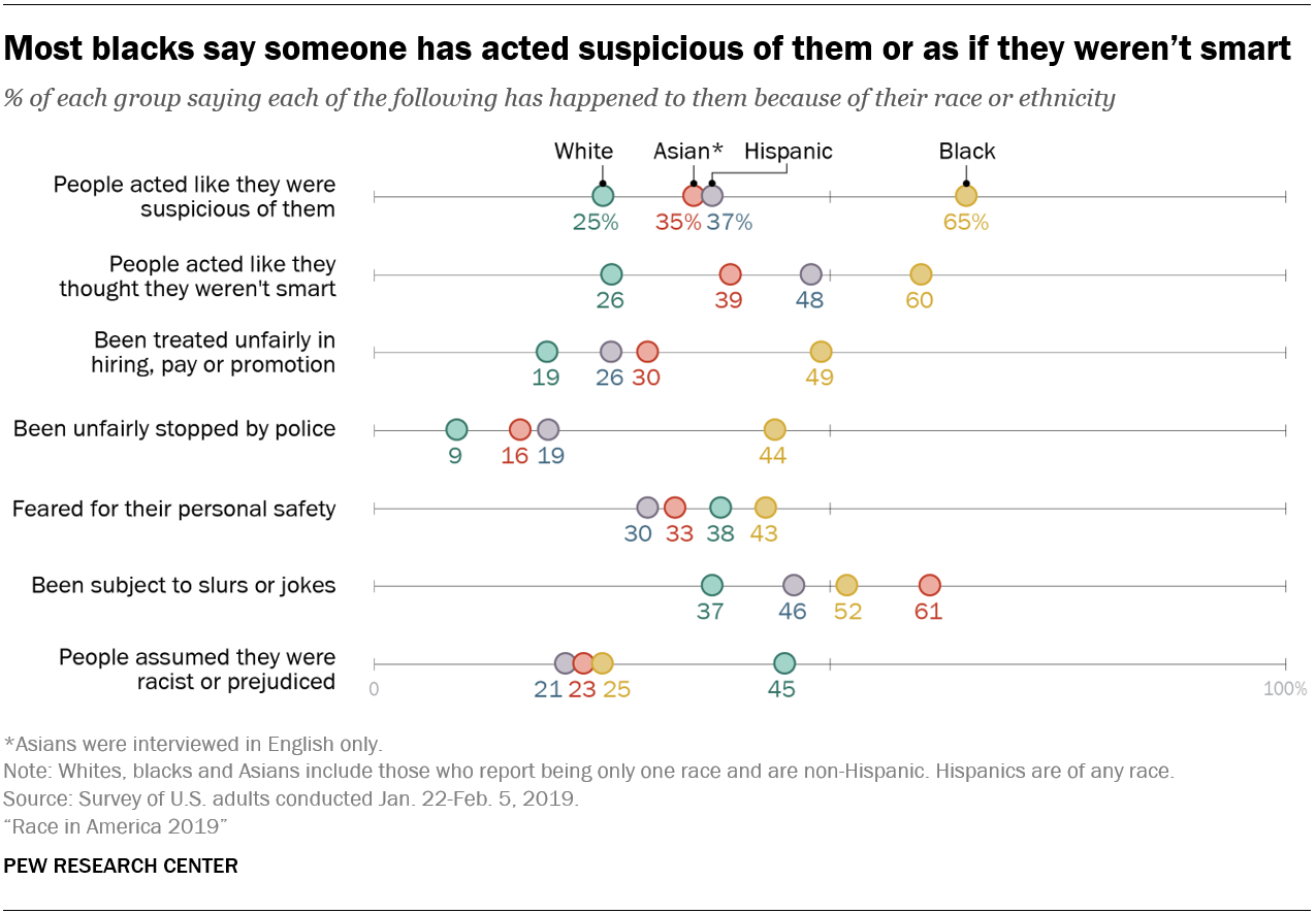 Most blacks say someone has acted suspicious of them or as if they weren't smart