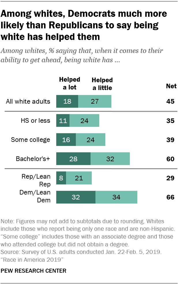 Among whites, Democrats much more likely than Republicans to say being white has helped them