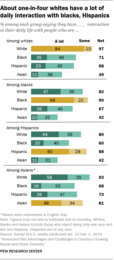 About one-in-four whites have a lot of daily interaction with blacks, Hispanics