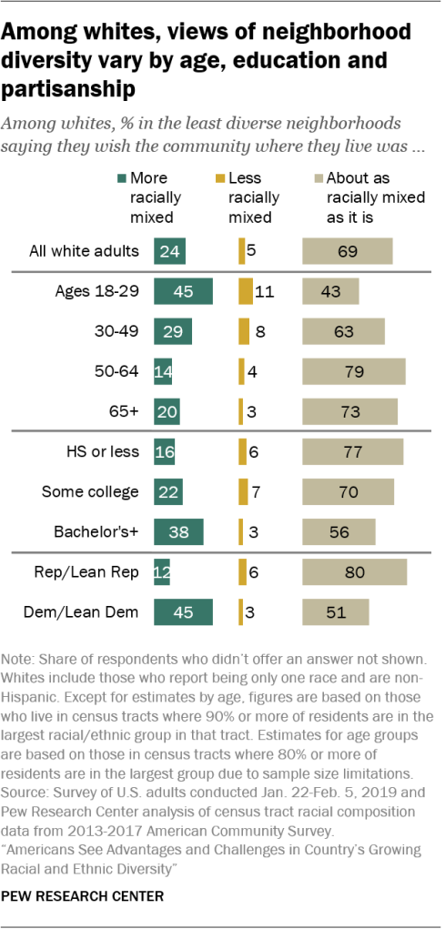 Among whites, views of neighborhood diversity vary by age, education and partisanship