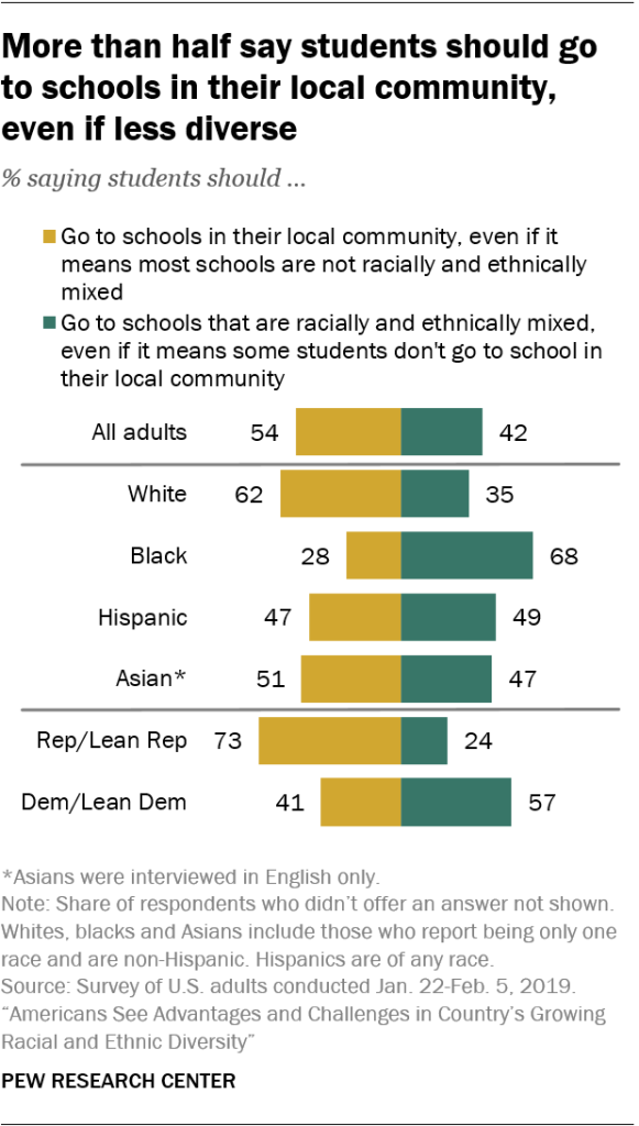 More than half say students should go to schools in their local community, even if less diverse