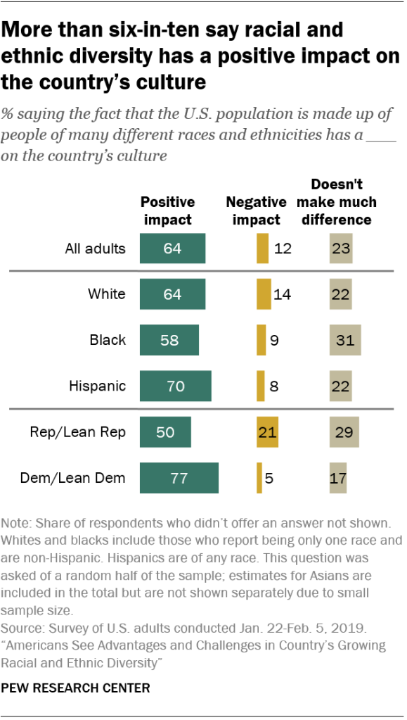 More than six-in-ten say racial and ethnic diversity has a positive impact on the country's culture