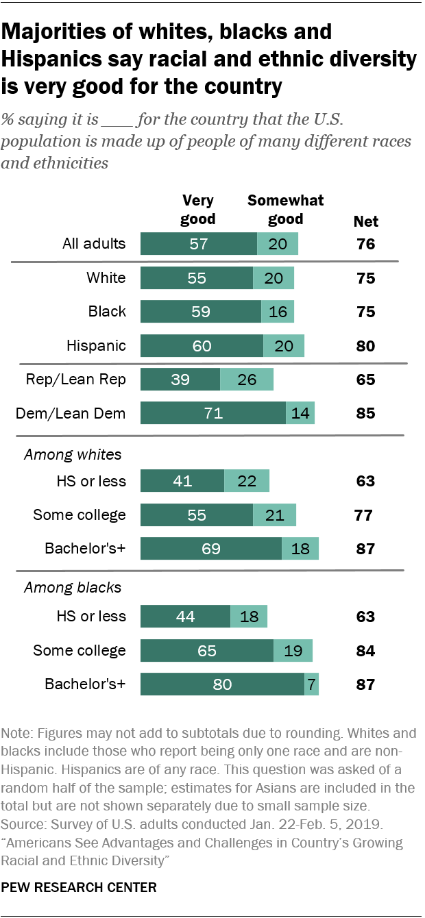Majorities of whites, blacks and Hispanics say racial and ethnic diversity is very good for the country