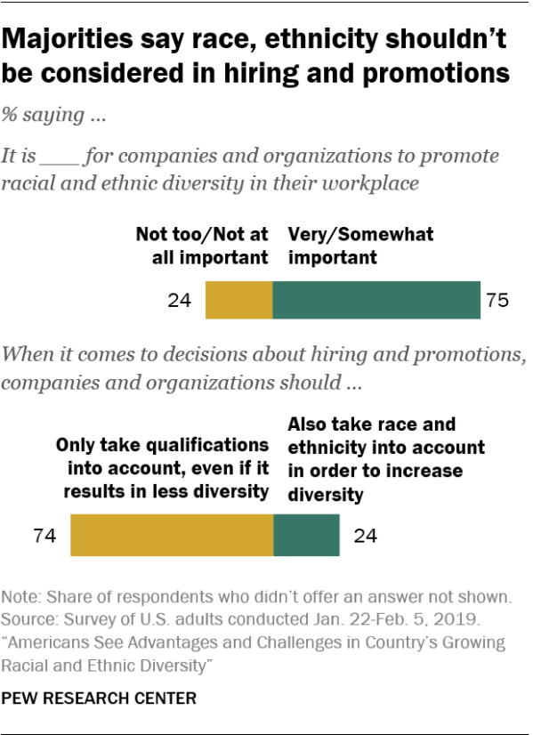 Majorities say race, ethnicity shouldn't be considered in hiring and promotions