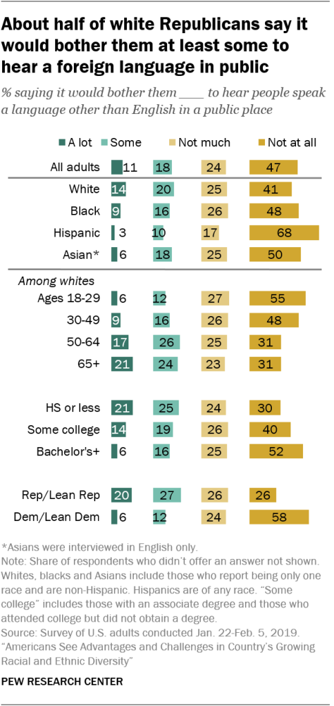 About half of white Republicans say it would bother them at least some to hear a foreign language in public