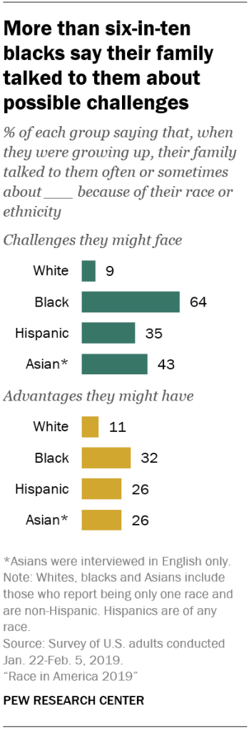 More than six-in-ten blacks say their family talked to them about possible challenges