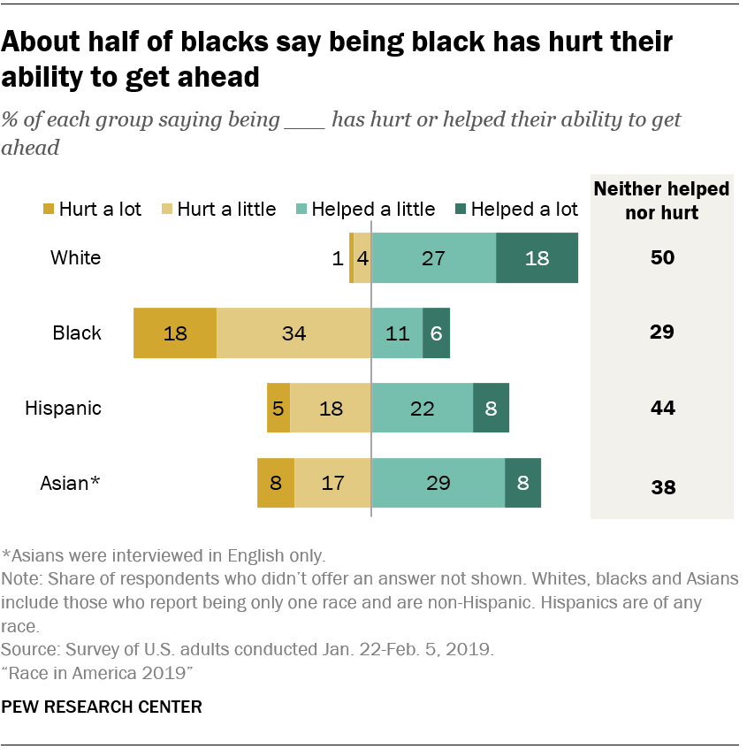 About half of blacks say being black has hurt their ability to get ahead