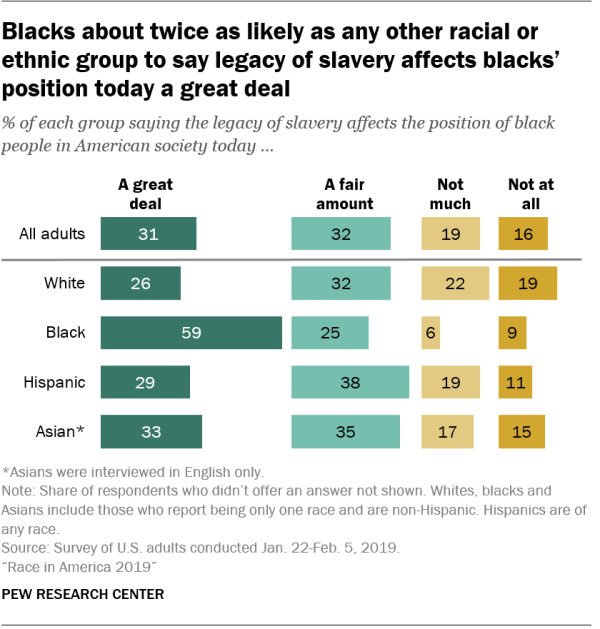 Blacks about twice as likely as any other racial or ethnic group to say legacy of slavery affects blacks' position today a great deal