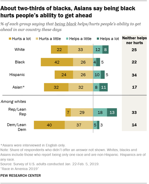 About two-thirds of blacks, Asians say being black hurts people's ability to get ahead