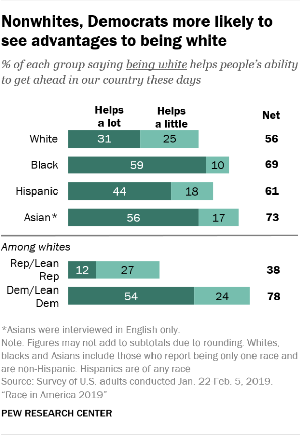 Nonwhites, Democrats more likely to see advantages to being white