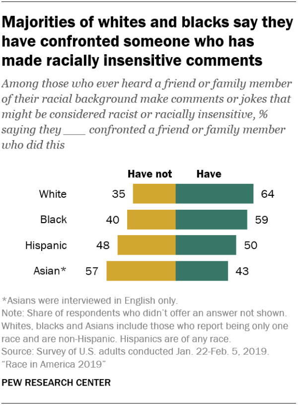 Majorities of whites and blacks say they have confronted someone who has made racially insensitive comments