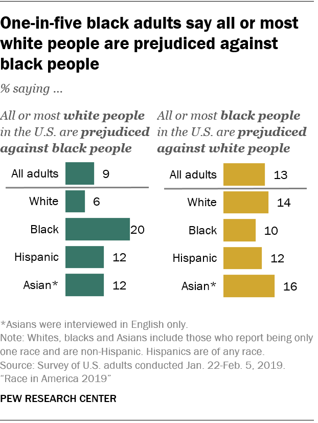 One-in-five black adults say all or most white people are prejudiced against black people