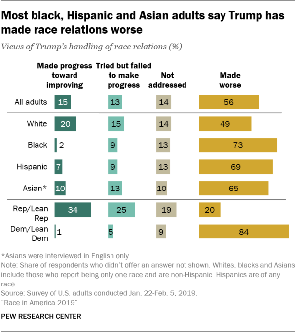 Most black, Hispanic and Asian adults say Trump has made race relations worse