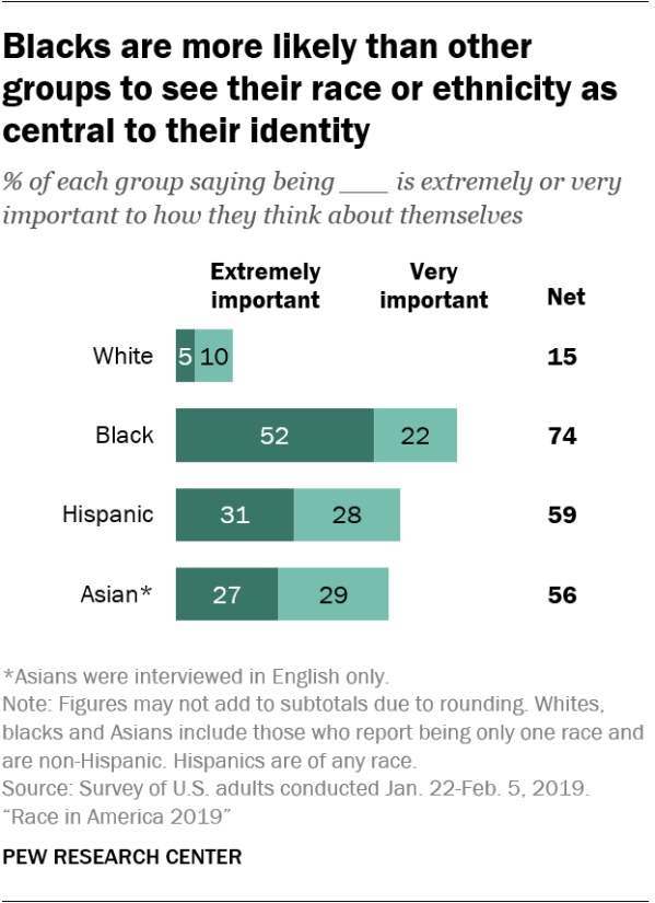 Blacks are more likely than other groups to see their race or ethnicity as central to their identity