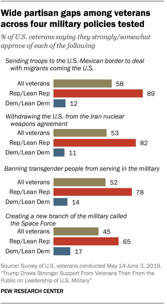 Wide partisan gaps among veterans across four military policies tested