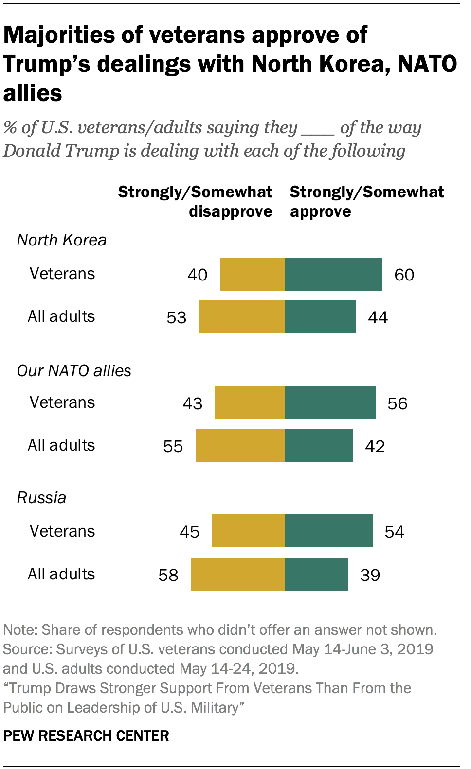 Trump draws stronger support from veterans than from the public