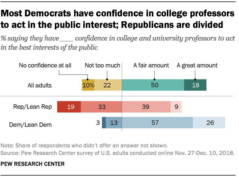 Most Democrats have confidence in college professors to act in the public interest; Republicans are divided