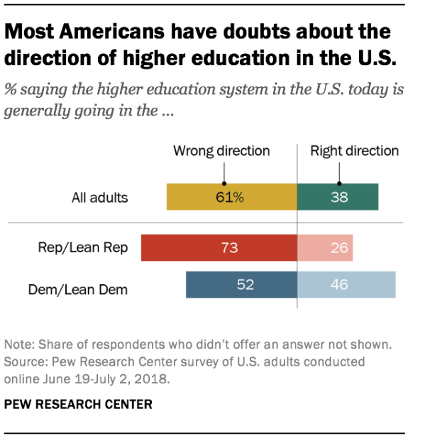 Most Americans have doubts about the direction of higher education in the U.S. % saying the higher education system in the U.S. today is generally going in the …