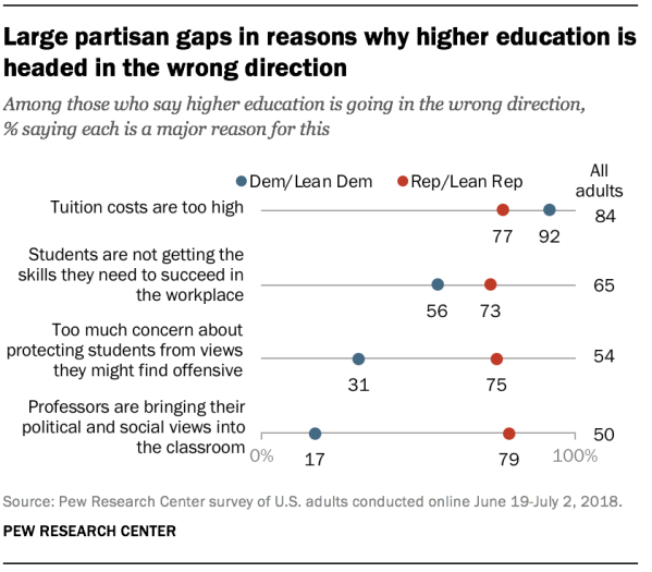 Large partisan gaps in reasons why higher education is headed in the wrong direction
