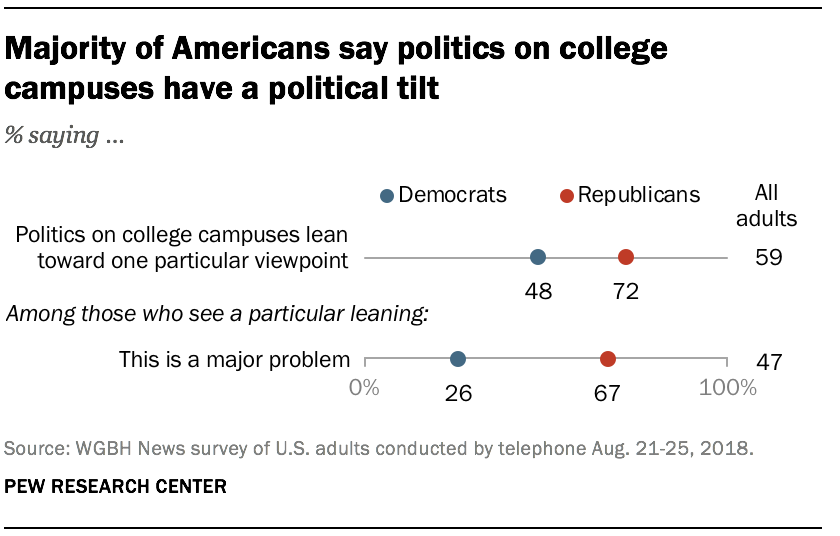 Majority of Americans say politics on college campuses have a political tilt