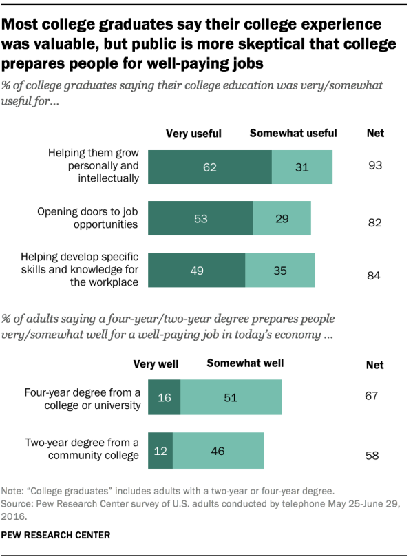 Most college graduates say their college experience was valuable, but public is more skeptical that college prepares people for well-paying jobs