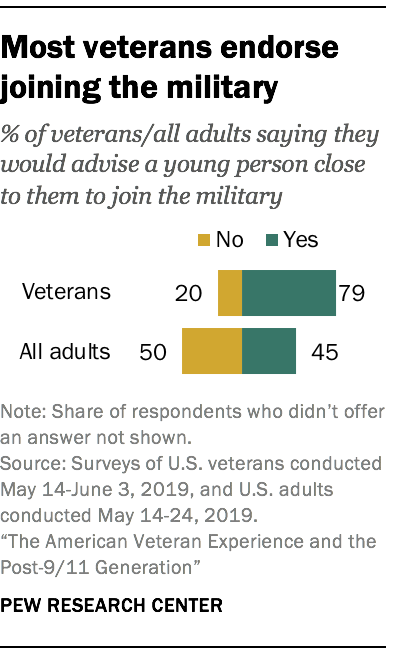 Most veterans endorse joining the military