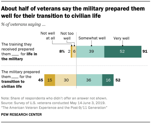 About half of veterans say the military prepared them well for their transition to civilian life
