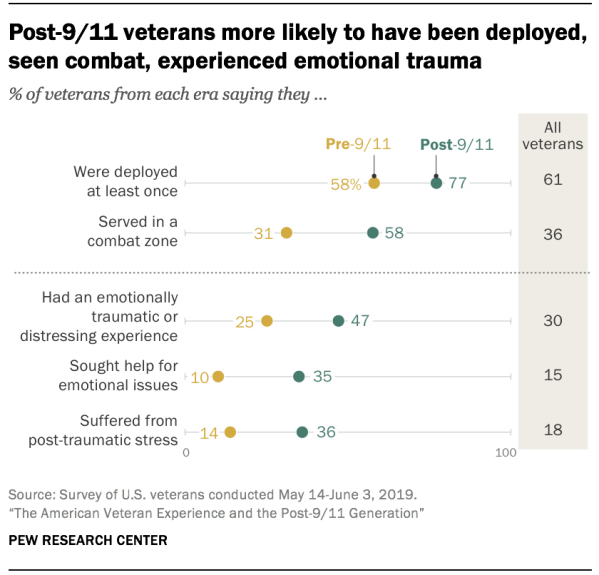 Post-9/11 veterans more likely to have been deployed, seen combat, experienced emotional trauma