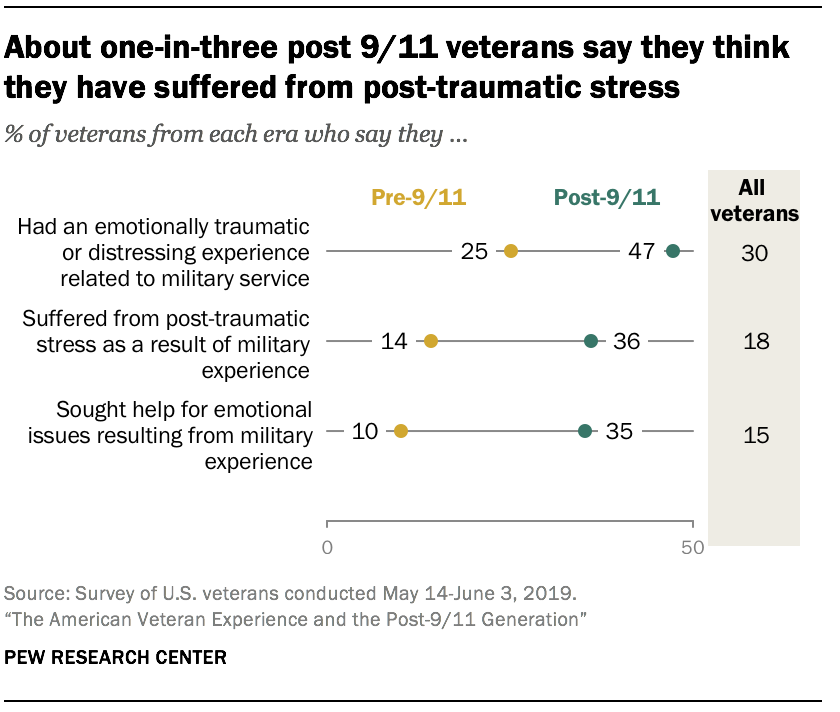 About one-in-three post 9/11 veterans say they think they have suffered from post-traumatic stress