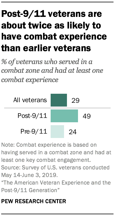 Post-9/11 veterans are about twice as likely to have combat experience than earlier veterans