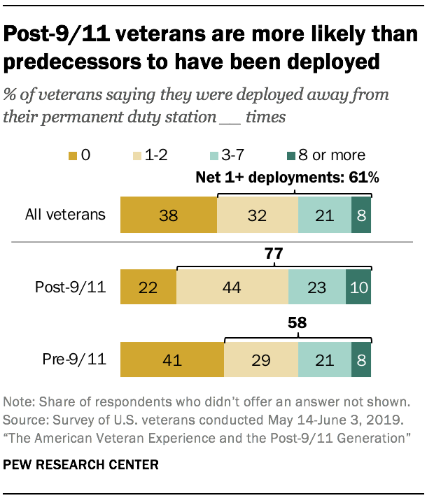 Post-9/11 veterans are more likely than predecessors to have been deployed